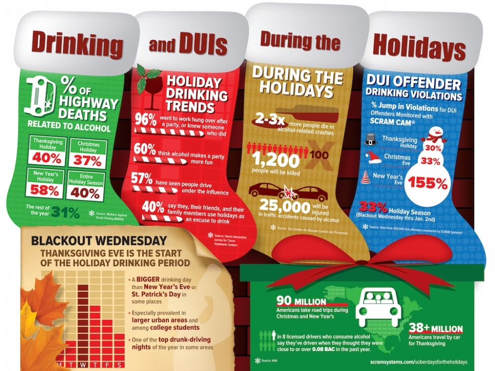 drinking-and-duis-during-the-holidays-infographic-download